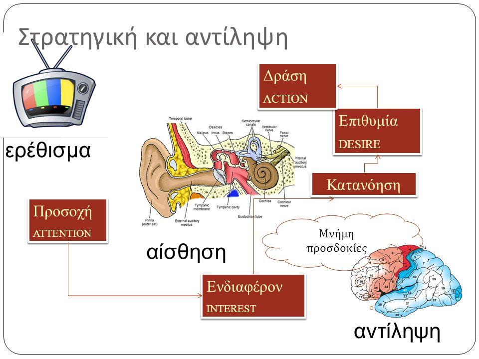 Στρατηγική της επικοινωνίας Ορισμός : Αλλαγή των συμπεριφορών διαθέσεων, απόψεων και συμπεριφορών μέσω της ανταλλαγής πληροφοριών, ιδεών και συναισθημάτων Προσοχή ΑΤΤΕΝΤΙΟΝ Προσοχή ΑΤΤΕΝΤΙΟΝ Ενδιαφέρον INTEREST Ενδιαφέρον INTEREST Επιθυμία DESIRE Επιθυμία DESIRE Δράση ACTION Δράση ACTION