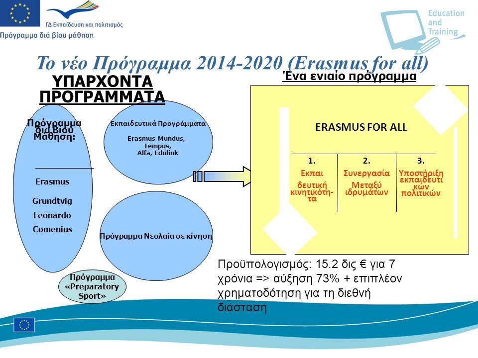 Πρόγραμμα Νεολαία σε κίνηση Εκπαιδευτικά Προγράμματα Erasmus Mundus, Tempus, Alfa, Edulink Erasmus Grundtvig Leonardo Comenius Πρόγραμμα δια Βίου Μάθηση: Ένα ενιαίο πρόγραμμα ΥΠΑΡΧΟΝΤΑ ΠΡΟΓΡΑΜΜΑΤΑ Το νέο Πρόγραμμα 2014-2020 (Erasmus for all) ERASMUS FOR ALL 1.