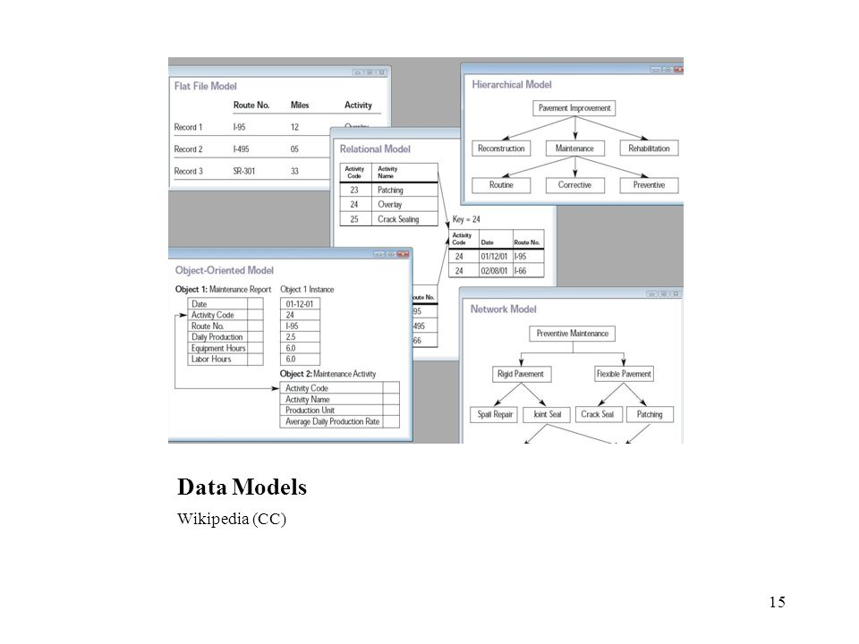 Data Models Wikipedia (CC) 15