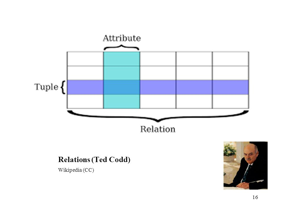 Relations (Ted Codd) Wikipedia (CC) 16