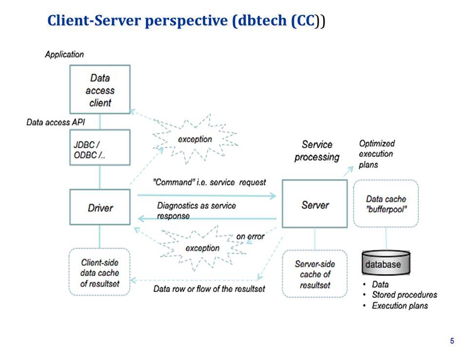 Client-Server perspective (dbtech (CC)) 5