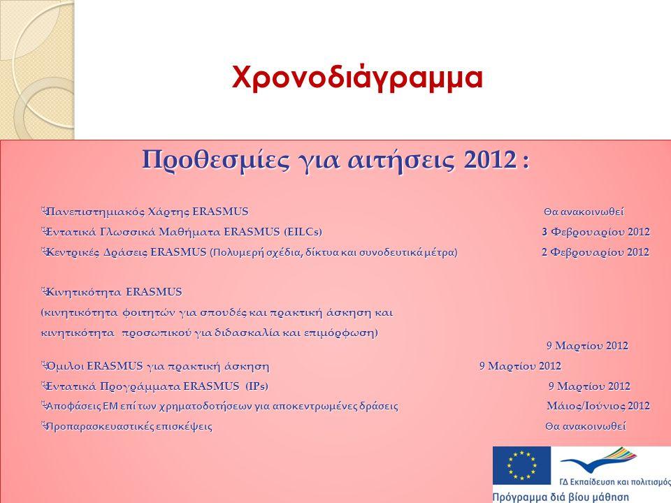 Χρονοδιάγραμμα Προθεσμίες για αιτήσεις 2012 :  Πανεπιστημιακός Χάρτης ERASMUS Θα ανακοινωθεί  Εντατικά Γλωσσικά Μαθήματα ERASMUS (EILCs) 3 Φεβρουαρίου 2012  Κεντρικές Δράσεις ERASMUS ( Πολυμερή σχέδια, δίκτυα και συνοδευτικά μέτρα ) 2 Φεβρουαρίου 2012  Kινητικότητα ERASMUS (κινητικότητα φοιτητών για σπουδές και πρακτική άσκηση και κινητικότητα προσωπικού για διδασκαλία και επιμόρφωση) 9 Μαρτίου 2012  Όμιλο ι ERASMUS για πρακτική άσκηση 9 Μαρτίου 2012  Εντατικά Προγράμματα ERASMUS (IPs) 9 Μαρτίου 2012  Α π οφάσεις ΕΜ ε π ί των χρηματοδοτήσεων για α π οκεντρωμένες δράσεις Μάιος/Ιούνιος 2012  Προ π αρασκευαστικές ε π ισκέψεις Θα ανακοινωθεί Προθεσμίες για αιτήσεις 2012 :  Πανεπιστημιακός Χάρτης ERASMUS Θα ανακοινωθεί  Εντατικά Γλωσσικά Μαθήματα ERASMUS (EILCs) 3 Φεβρουαρίου 2012  Κεντρικές Δράσεις ERASMUS ( Πολυμερή σχέδια, δίκτυα και συνοδευτικά μέτρα ) 2 Φεβρουαρίου 2012  Kινητικότητα ERASMUS (κινητικότητα φοιτητών για σπουδές και πρακτική άσκηση και κινητικότητα προσωπικού για διδασκαλία και επιμόρφωση) 9 Μαρτίου 2012  Όμιλο ι ERASMUS για πρακτική άσκηση 9 Μαρτίου 2012  Εντατικά Προγράμματα ERASMUS (IPs) 9 Μαρτίου 2012  Α π οφάσεις ΕΜ ε π ί των χρηματοδοτήσεων για α π οκεντρωμένες δράσεις Μάιος/Ιούνιος 2012  Προ π αρασκευαστικές ε π ισκέψεις Θα ανακοινωθεί