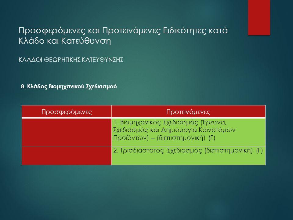 8. Κλάδος Βιομηχανικού Σχεδιασμού ΠροσφερόμενεςΠροτεινόμενες 1. Βιομηχανικός Σχεδιασμός (Έρευνα, Σχεδιασμός και Δημιουργία Καινοτόμων Προϊόντων) – (δι