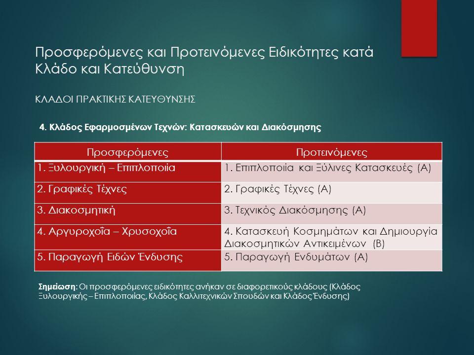 Προσφερόμενες και Προτεινόμενες Ειδικότητες κατά Κλάδο και Κατεύθυνση ΚΛΑΔΟΙ ΠΡΑΚΤΙΚΗΣ ΚΑΤΕΥΘΥΝΣΗΣ 4. Κλάδος Εφαρμοσμένων Τεχνών: Κατασκευών και Διακό