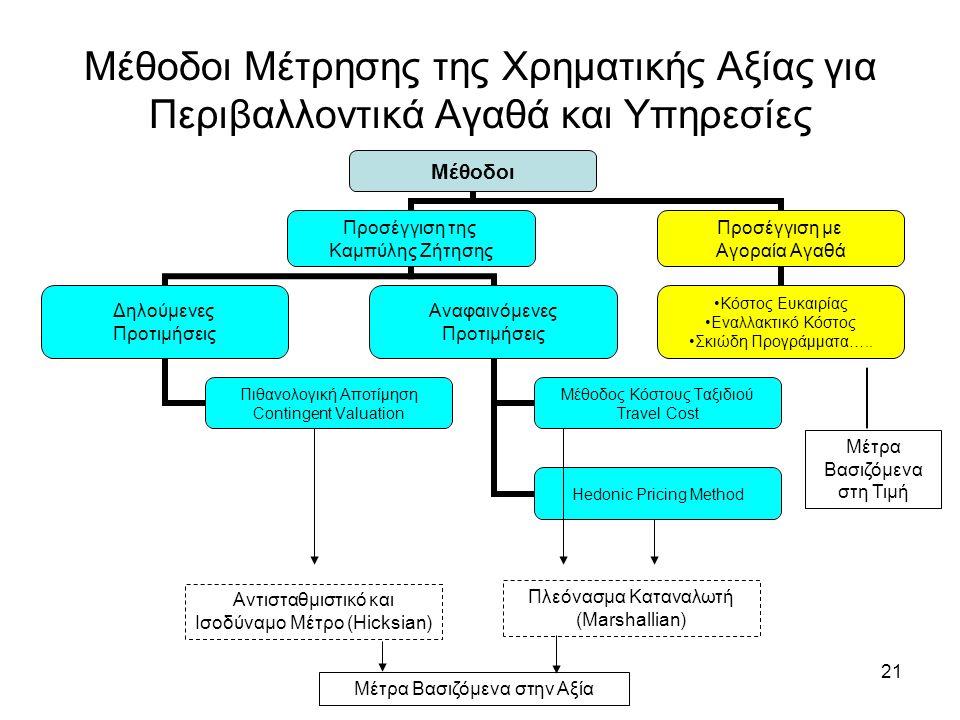 21 Μέθοδοι Μέτρησης της Χρηματικής Αξίας για Περιβαλλοντικά Αγαθά και Υπηρεσίες Αντισταθμιστικό και Ισοδύναμο Μέτρο (Hicksian) Πλεόνασμα Καταναλωτή (Marshallian) Μέτρα Βασιζόμενα στην Αξία Μέτρα Βασιζόμενα στη Τιμή