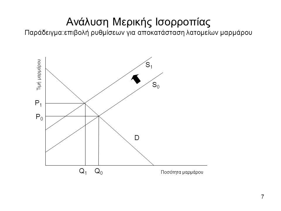 7 Ανάλυση Μερικής Ισορροπίας Παράδειγμα:επιβολή ρυθμίσεων για αποκατάσταση λατομείων μαρμάρου Ποσότητα μαρμάρου Τιμή μαρμάρου S0S0 S1S1 D Q0Q0 Q1Q1 P0P0 P1P1