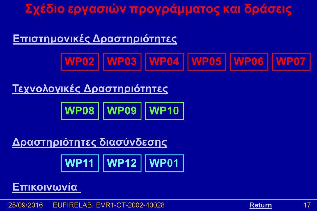 25/09/201617EUFIRELAB: EVR1-CT-2002-40028 Σχέδιο εργασιών προγράμματος και δράσεις Return Επιστημονικές Δραστηριότητες Τεχνολογικές Δραστηριότητες Δραστηριότητες διασύνδεσης Επικοινωνία WP02WP03WP04WP07WP05WP06WP08WP09WP10WP12WP11WP12WP11WP01