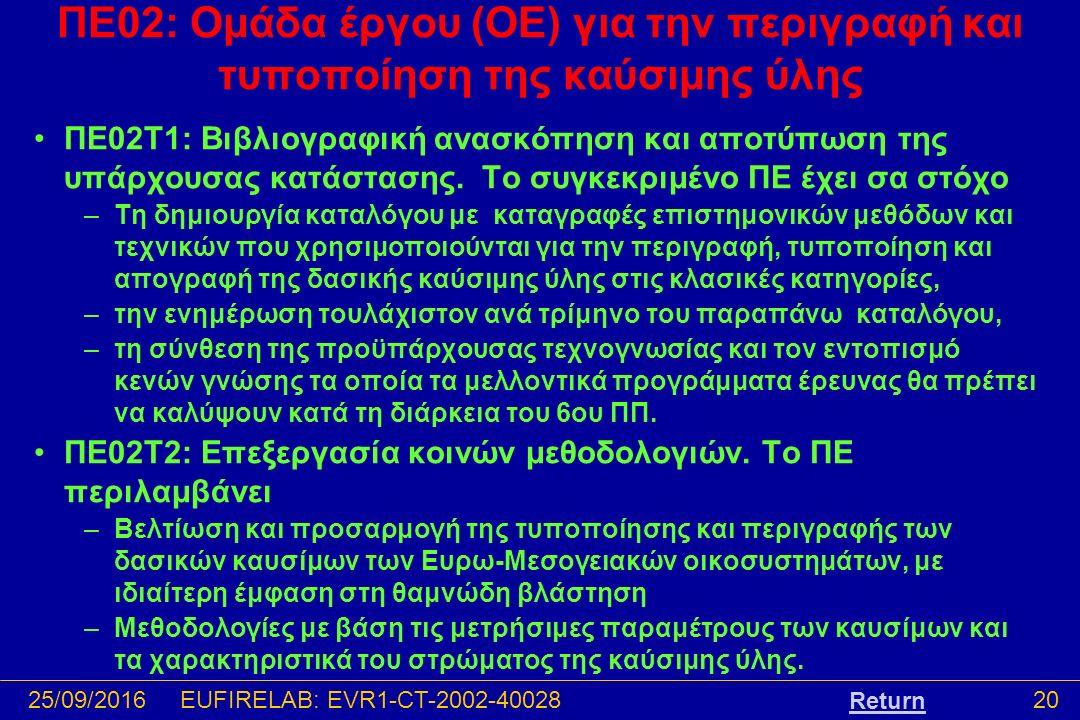 25/09/201620EUFIRELAB: EVR1-CT-2002-40028 ΠΕ02: Ομάδα έργου (ΟΕ) για την περιγραφή και τυποποίηση της καύσιμης ύλης ΠΕ02T1: Βιβλιογραφική ανασκόπηση και αποτύπωση της υπάρχουσας κατάστασης.