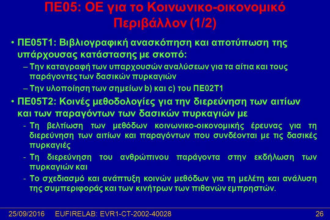 25/09/201626EUFIRELAB: EVR1-CT-2002-40028 ΠΕ05: ΟΕ για το Κοινωνικο-οικονομικό Περιβάλλον (1/2) ΠΕ05T1: Βιβλιογραφική ανασκόπηση και αποτύπωση της υπάρχουσας κατάστασης με σκοπό: –Την καταγραφή των υπαρχουσών αναλύσεων για τα αίτια και τους παράγοντες των δασικών πυρκαγιών –Την υλοποίηση των σημείων b) και c) του ΠΕ02T1 ΠΕ05T2: Κοινές μεθοδολογίες για την διερεύνηση των αιτίων και των παραγόντων των δασικών πυρκαγιών με -Τη βελτίωση των μεθόδων κοινωνικο-οικονομικής έρευνας για τη διερεύνηση των αιτίων και παραγόντων που συνδέονται με τις δασικές πυρκαγιές -Τη διερεύνηση του ανθρώπινου παράγοντα στην εκδήλωση των πυρκαγιών και -Το σχεδιασμό και ανάπτυξη κοινών μεθόδων για τη μελέτη και ανάλυση της συμπεριφοράς και των κινήτρων των πιθανών εμπρηστών.