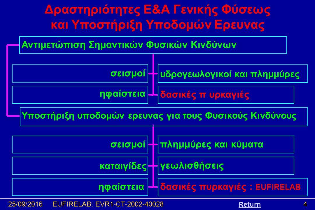 25/09/20164EUFIRELAB: EVR1-CT-2002-40028 Δραστηριότητες Ε&Α Γενικής Φύσεως και Υποστήριξη Υποδομών Ερευνας σεισμοί υδρογεωλογικοί και πλημμύρες ηφαίστεια δασικές π υρκαγιές Αντιμετώπιση Σημαντικών Φυσικών Κινδύνων σεισμοίπλημμύρες και κύματα καταιγίδες γεωλισθήσεις ηφαίστειαδασικές πυρκαγιές : EUFIRELAB Υποστήριξη υποδομών ερευνας για τους Φυσικούς Κινδύνους Return