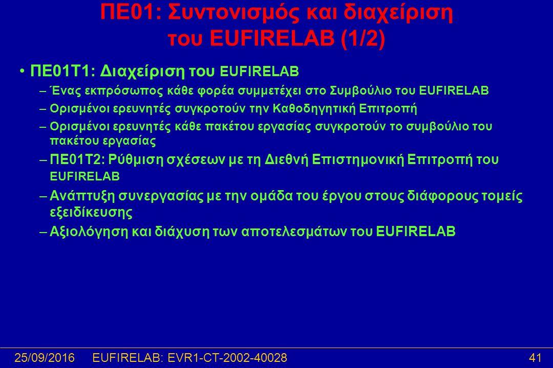 25/09/201641EUFIRELAB: EVR1-CT-2002-40028 ΠΕ01: Συντονισμός και διαχείριση του EUFIRELAB (1/2) ΠΕ01T1: Διαχείριση του EUFIRELAB –Ένας εκπρόσωπος κάθε φορέα συμμετέχει στο Συμβούλιο του EUFIRELAB –Ορισμένοι ερευνητές συγκροτούν την Καθοδηγητική Επιτροπή –Ορισμένοι ερευνητές κάθε πακέτου εργασίας συγκροτούν το συμβούλιο του πακέτου εργασίας –ΠΕ01T2: Ρύθμιση σχέσεων με τη Διεθνή Επιστημονική Επιτροπή του EUFIRELAB –Ανάπτυξη συνεργασίας με την ομάδα του έργου στους διάφορους τομείς εξειδίκευσης –Αξιολόγηση και διάχυση των αποτελεσμάτων του EUFIRELAB
