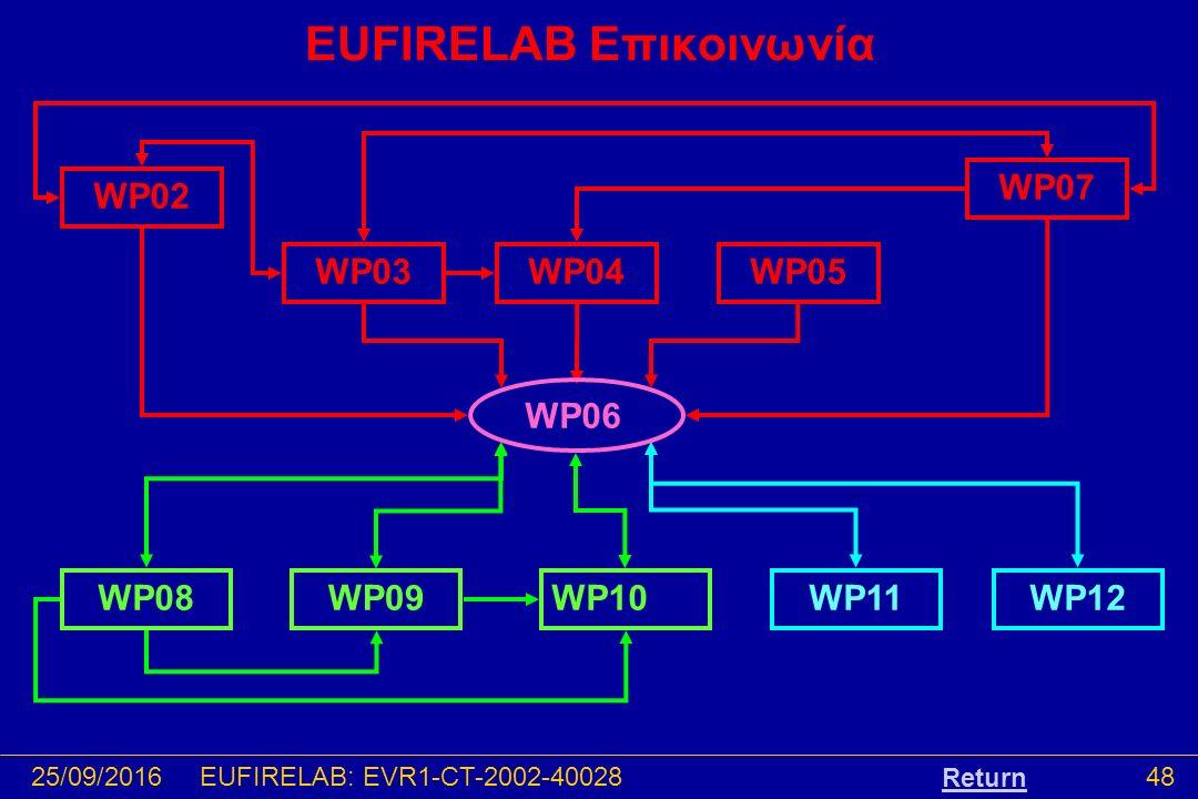 25/09/201648EUFIRELAB: EVR1-CT-2002-40028 EUFIRELAB Επικοινωνία WP02 WP03WP04 WP07 WP05 WP08WP09WP10WP12WP11 WP06 Return