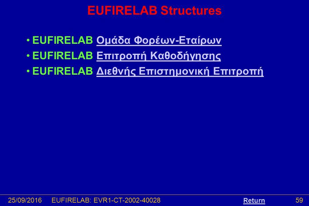 25/09/201659EUFIRELAB: EVR1-CT-2002-40028 EUFIRELAB Structures EUFIRELAB Ομάδα Φορέων-ΕταίρωνΟμάδα Φορέων-Εταίρων EUFIRELAB Επιτροπή ΚαθοδήγησηςΕπιτροπή Καθοδήγησης EUFIRELAB Διεθνής Επιστημονική ΕπιτροπήΔιεθνής Επιστημονική Επιτροπή Return