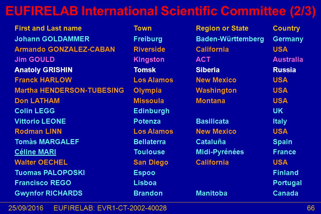 25/09/201666EUFIRELAB: EVR1-CT-2002-40028 EUFIRELAB International Scientific Committee (2/3) First and Last nameTownRegion or StateCountry Johann GOLD