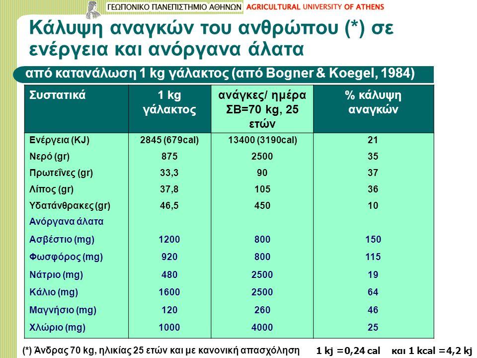 Κάλυψη αναγκών του ανθρώπου (*) σε ενέργεια και ανόργανα άλατα από κατανάλωση 1 kg γάλακτος (από Βogner & Koegel, 1984) Συστατικά1 kg γάλακτος ανάγκες