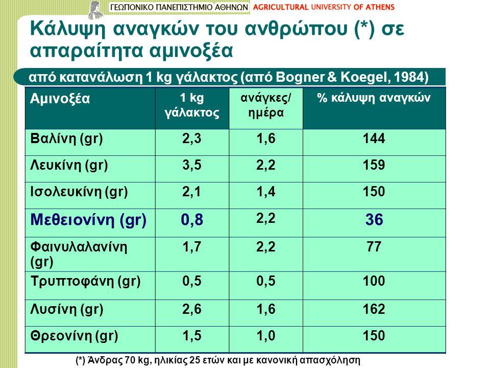 Κάλυψη αναγκών του ανθρώπου (*) σε απαραίτητα αμινοξέα από κατανάλωση 1 kg γάλακτος (από Bogner & Koegel, 1984) Αμινοξέα 1 kg γάλακτος ανάγκες/ ημέρα