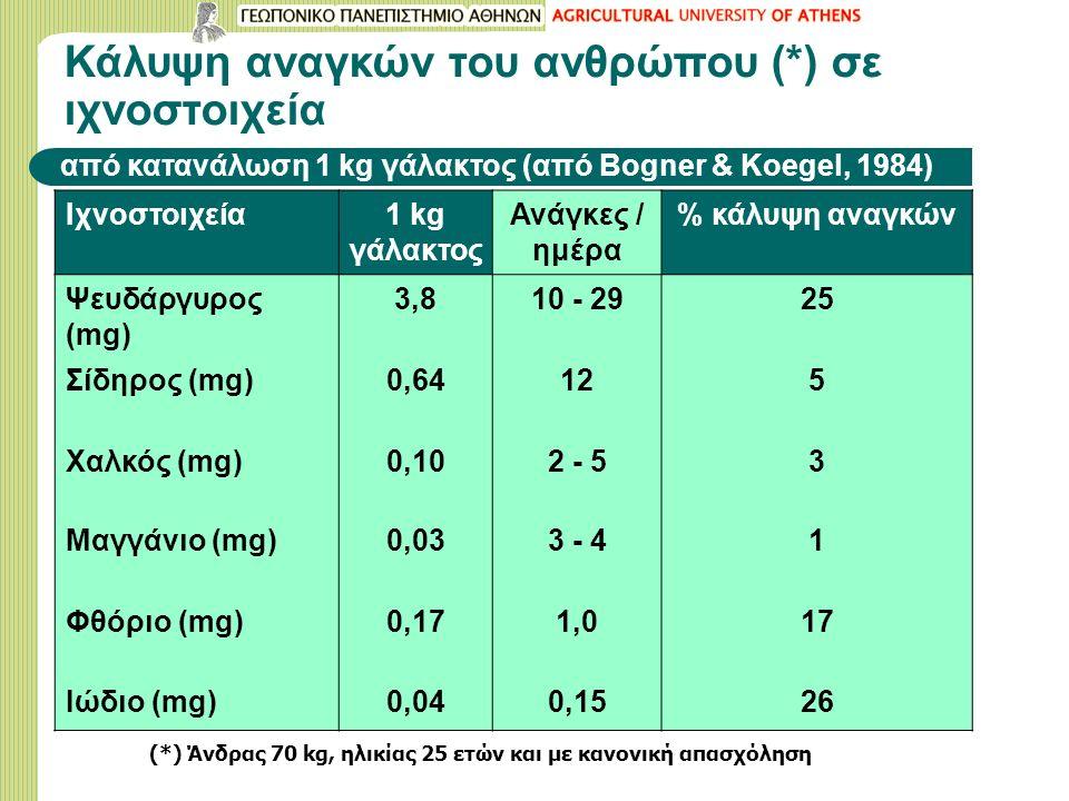 Κάλυψη αναγκών του ανθρώπου (*) σε ιχνοστοιχεία από κατανάλωση 1 kg γάλακτος (από Bogner & Koegel, 1984) Ιχνοστοιχεία1 kg γάλακτος Ανάγκες / ημέρα % κ