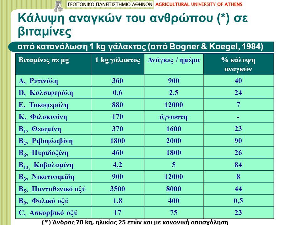 Κάλυψη αναγκών του ανθρώπου (*) σε βιταμίνες από κατανάλωση 1 kg γάλακτος (από Bogner & Koegel, 1984) Βιταμίνες σε μg1 kg γάλακτοςΑνάγκες / ημέρα% κάλ