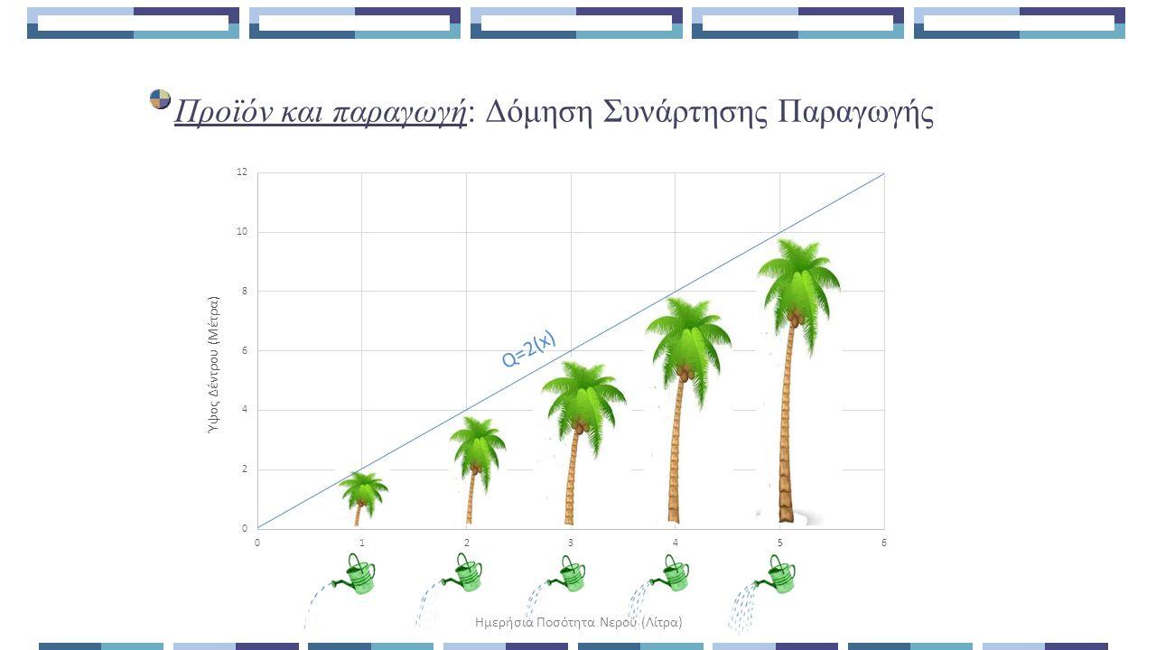 Προϊόν και παραγωγή: Δόμηση Συνάρτησης Παραγωγής Q=2(x)