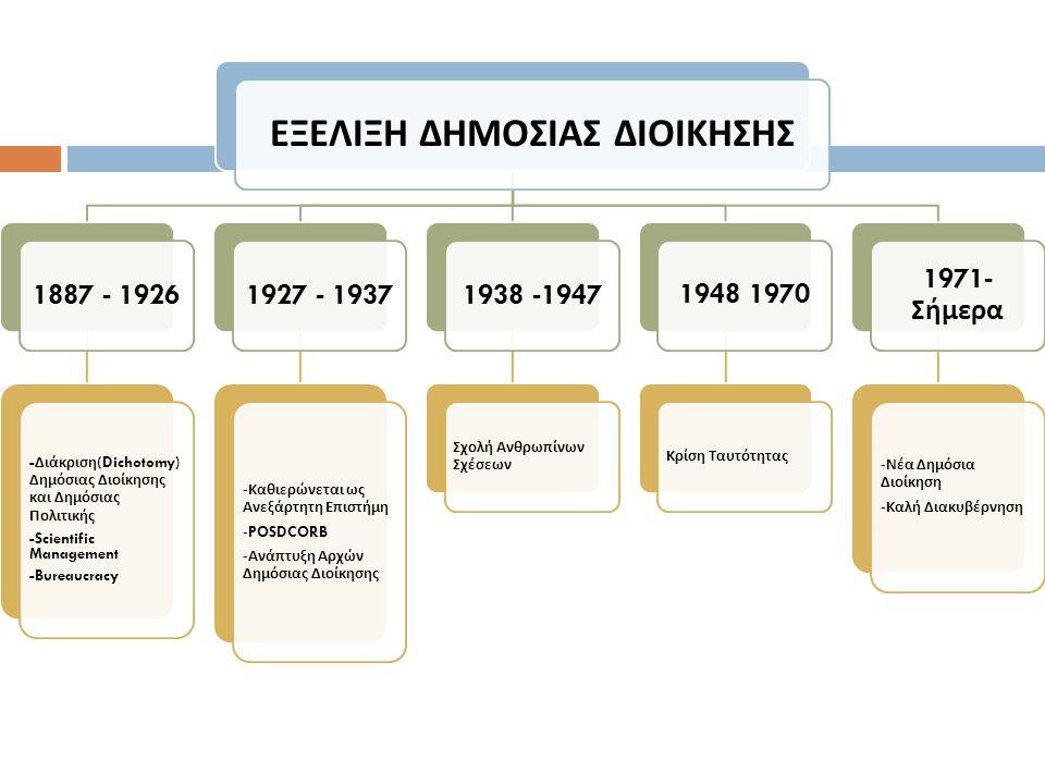 ΕΞΕΛΙΞΗ ΔΗΜΟΣΙΑΣ ΔΙΟΙΚΗΣΗΣ 1887 - 1926 - Διάκριση (Dichotomy) Δημόσιας Διοίκησης και Δημόσιας Πολιτικής -Scientific Management -Bureaucracy 1927 - 193