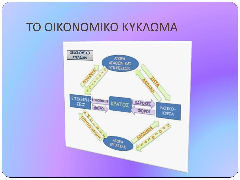 Σημαντικό ρόλο στο οικονομικό αυτό σύστημα διαδραματίζουν τρία βασικά θεσμικά όργανα : Η Ιδιωτική Ιδιοκτησία Οι Αγορές Οι Επιχειρήσεις.