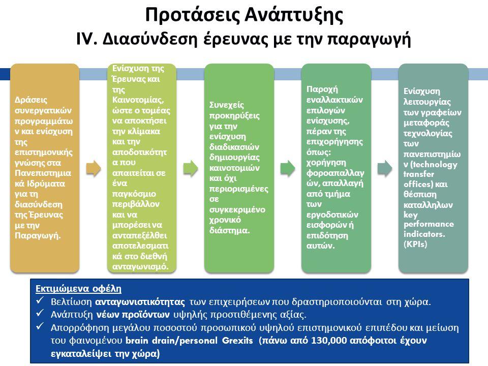Προτάσεις Ανάπτυξης IV.