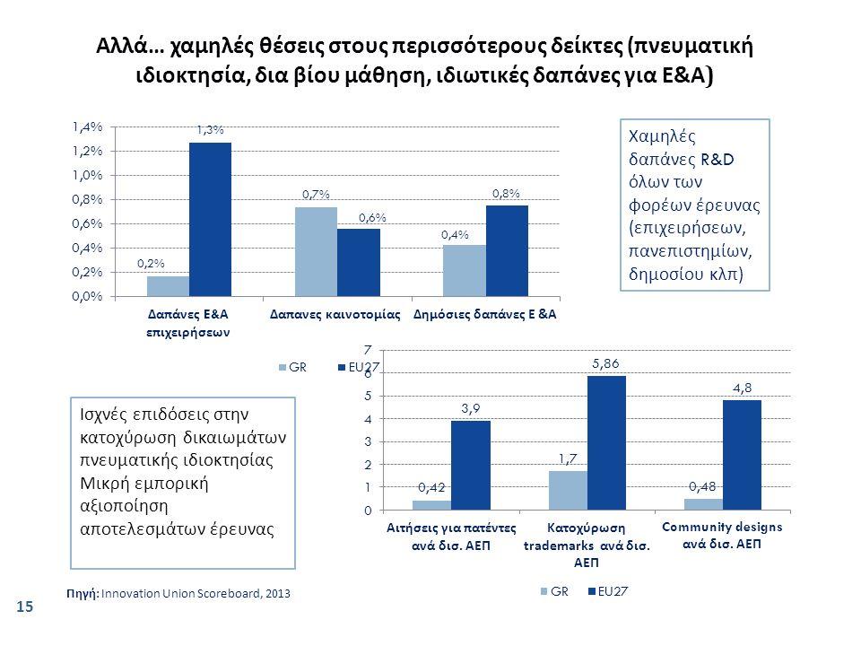 Χαμηλές δα π άνες R&D όλων των φορέων έρευνας ( ε π ιχειρήσεων, π ανε π ιστημίων, δημοσίου κλ π) Πηγή: Innovation Union Scoreboard, 2013 Ισχνές επιδόσεις στην κατοχύρωση δικαιωμάτων πνευματικής ιδιοκτησίας Μικρή εμπορική αξιοποίηση αποτελεσμάτων έρευνας Αλλά … χαμηλές θέσεις στους π ερισσότερους δείκτες (π νευματική ιδιοκτησία, δια βίου μάθηση, ιδιωτικές δα π άνες για Ε & Α ) 15