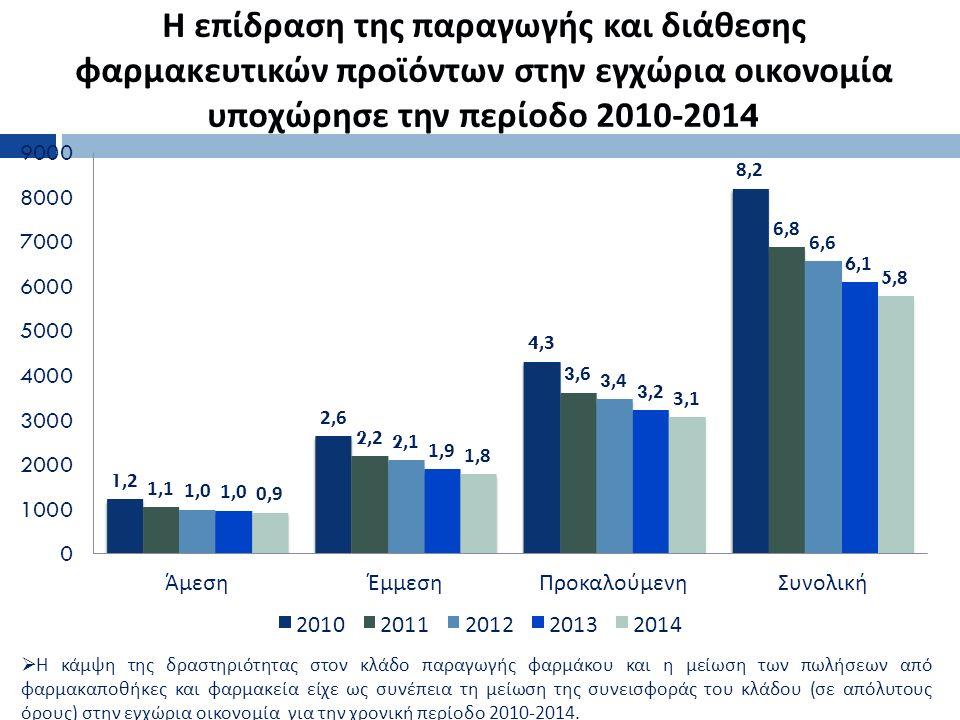 Η επίδραση της παραγωγής και διάθεσης φαρμακευτικών προϊόντων στην εγχώρια οικονομία υποχώρησε την περίοδο 2010-2014 4  Η κάμψη της δραστηριότητας στον κλάδο παραγωγής φαρμάκου και η μείωση των πωλήσεων από φαρμακαποθήκες και φαρμακεία είχε ως συνέπεια τη μείωση της συνεισφοράς του κλάδου ( σε απόλυτους όρους ) στην εγχώρια οικονομία για την χρονική περίοδο 2010-2014.