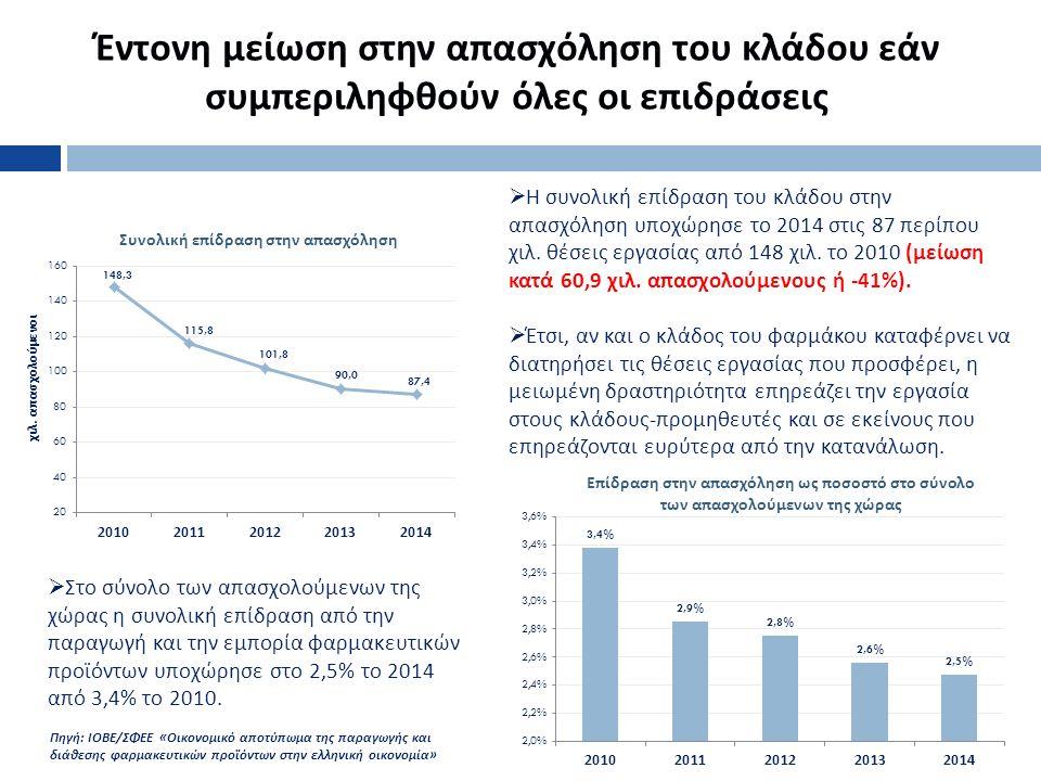 Έντονη μείωση στην απασχόληση του κλάδου εάν συμπεριληφθούν όλες οι επιδράσεις 5  Η συνολική επίδραση του κλάδου στην απασχόληση υποχώρησε το 2014 στις 87 περίπου χιλ.