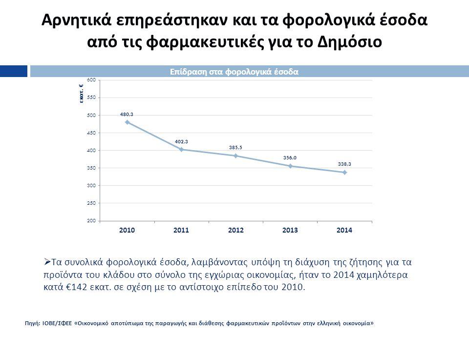 Αρνητικά επηρεάστηκαν και τα φορολογικά έσοδα από τις φαρμακευτικές για το Δημόσιο 6  Τα συνολικά φορολογικά έσοδα, λαμβάνοντας υπόψη τη διάχυση της ζήτησης για τα προϊόντα του κλάδου στο σύνολο της εγχώριας οικονομίας, ήταν το 2014 χαμηλότερα κατά €142 εκατ.
