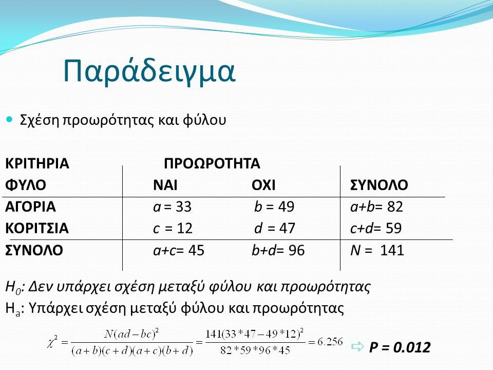Σύγκριση ποσοστών Σχέση προωρότητας και φύλου ΚΡΙΤΗΡΙΑ ΠΡΟΩΡΟΤΗΤΑ ΦΥΛΟNAIOXIΣΥΝΟΛΟ ΑΓΟΡΙΑa = 33 b = 49 a+b= 82 ΚΟΡΙΤΣΙΑc = 12 d = 47 c+d= 59 ΣΥΝΟΛΟa+c= 45b+d= 96N = 141 H 0 : p A = p k ή p Α - p Κ = 0 Η a : p A ≠ p k ή p Α ≠ p Κ = 0 Ποσοστό πρόωρων αγοριών p A = 33/82 = 0.40 = 40% Ποσοστό πρόωρων κοριτσιών p Κ = 12/59 = 0.20= 20%