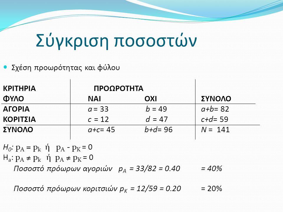 Εφαρμογή κριτηρίου Ζ Κοινό ποσοστό p =45/141=0,32  Z=2.52 > Z 0.05 = 1.96  P < 0.05  P =0.012  Το ποσοστό πρόωρων αγοριών (40%) είναι σημαντικά υψηλότερο από το ποσοστό πρόωρων κοριτσιών (20%) Σχέση Z a 2 = χ 2 a;1  2,52 2 = 6,25