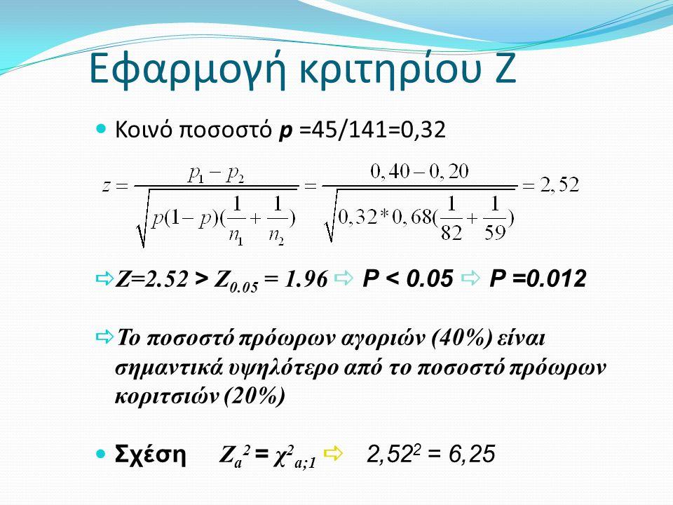 Εφαρμογή κριτηρίου Ζ Κοινό ποσοστό p =45/141=0,32  Z=2.52 > Z 0.05 = 1.96  P < 0.05  P =0.012  Το ποσοστό πρόωρων αγοριών (40%) είναι σημαντικά υψ