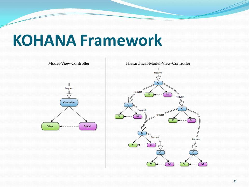 KOHANA Framework 11
