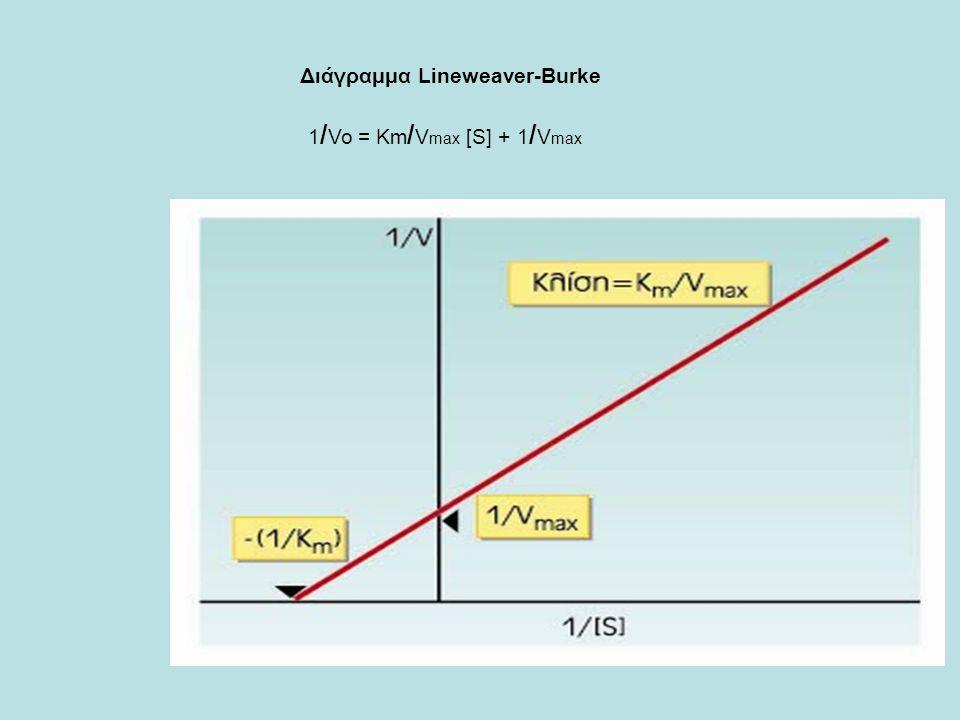 Διάγραμμα Lineweaver-Burke 1 / Vo = Km / V max [S] + 1 / V max