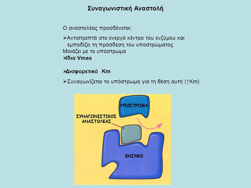 Συναγωνιστική Αναστολή Ο αναστολέας προσδένεται:  Αντιστρεπτά στο ενεργό κέντρο του ενζύμου και εμποδίζει τη πρόσδεση του υποστρώματος Μοιάζει με το υπόστρωμα  Iδια Vmax  Διαφορετικό Km  Συναγωνίζεται το υπόστρωμα για τη θέση αυτή (↑Km)