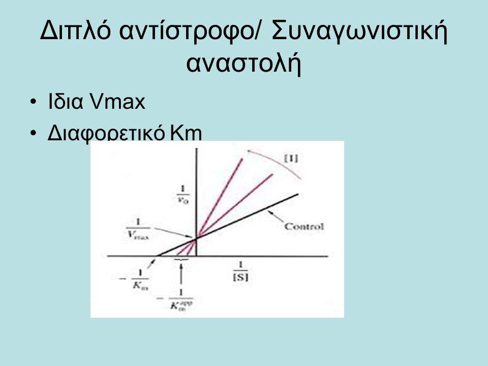 Διπλό αντίστροφο/ Συναγωνιστική αναστολή Ιδια Vmax Διαφορετικό Κm