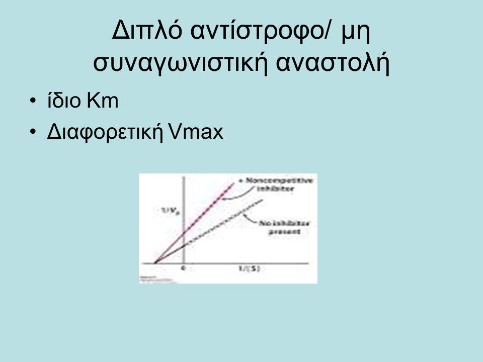 Διπλό αντίστροφο/ μη συναγωνιστική αναστολή ίδιο Κm Διαφορετική Vmax