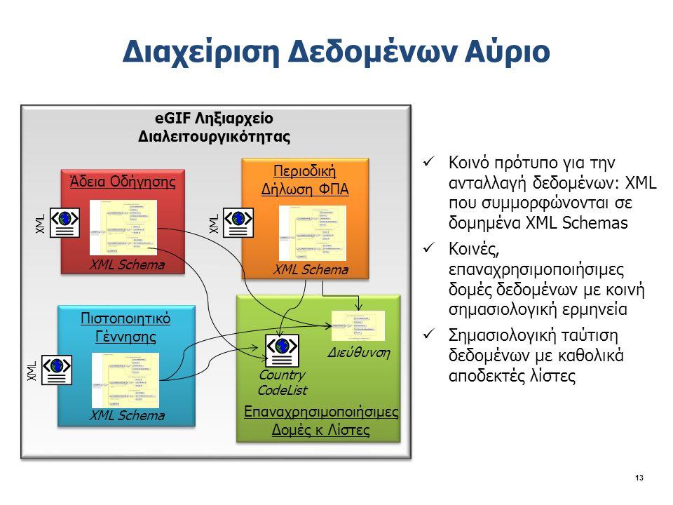 Διαχείριση Δεδομένων Αύριο 13 Άδεια Οδήγησης Πιστοποιητικό Γέννησης Κοινό πρότυπο για την ανταλλαγή δεδομένων: XML που συμμορφώνονται σε δομημένα XML Schemas Κοινές, επαναχρησιμοποιήσιμες δομές δεδομένων με κοινή σημασιολογική ερμηνεία Σημασιολογική ταύτιση δεδομένων με καθολικά αποδεκτές λίστες Περιοδική Δήλωση ΦΠΑ XML Country CodeList Διεύθυνση eGIF Ληξιαρχείο Διαλειτουργικότητας XML Schema Επαναχρησιμοποιήσιμες Δομές κ Λίστες