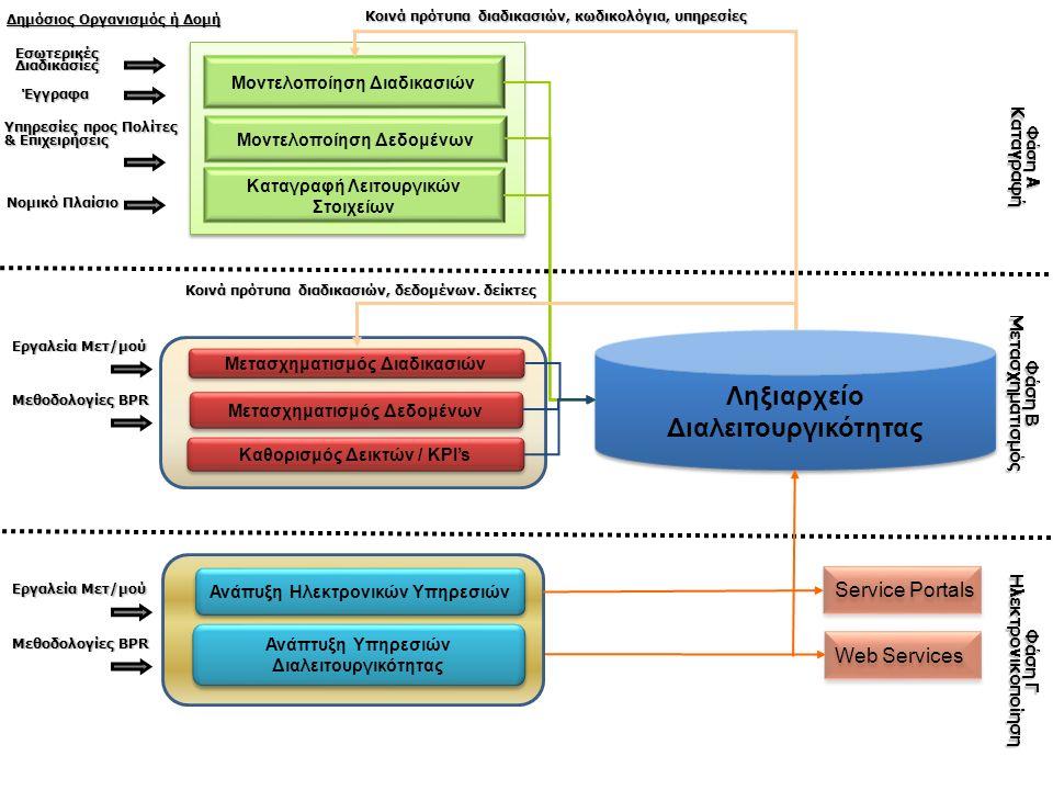 Ληξιαρχείο Διαλειτουργικότητας Μοντελοποίηση Διαδικασιών Μοντελοποίηση Δεδομένων Καταγραφή Λειτουργικών Στοιχείων Μετασχηματισμός Διαδικασιών Μετασχηματισμός Δεδομένων Καθορισμός Δεικτών / KPI's Ανάπυξη Ηλεκτρονικών Υπηρεσιών Ανάπτυξη Υπηρεσιών Διαλειτουργικότητας Service Portals Web Services Φάση Α Καταγραφή Φάση Β Μετασχηματισμός ΕσωτερικέςΔιαδικασίες Έγγραφα Υπηρεσίες προς Πολίτες & Επιχειρήσεις Νομικό Πλαίσιο Εργαλεία Μετ/μού Κοινά πρότυπα διαδικασιών, δεδομένων.