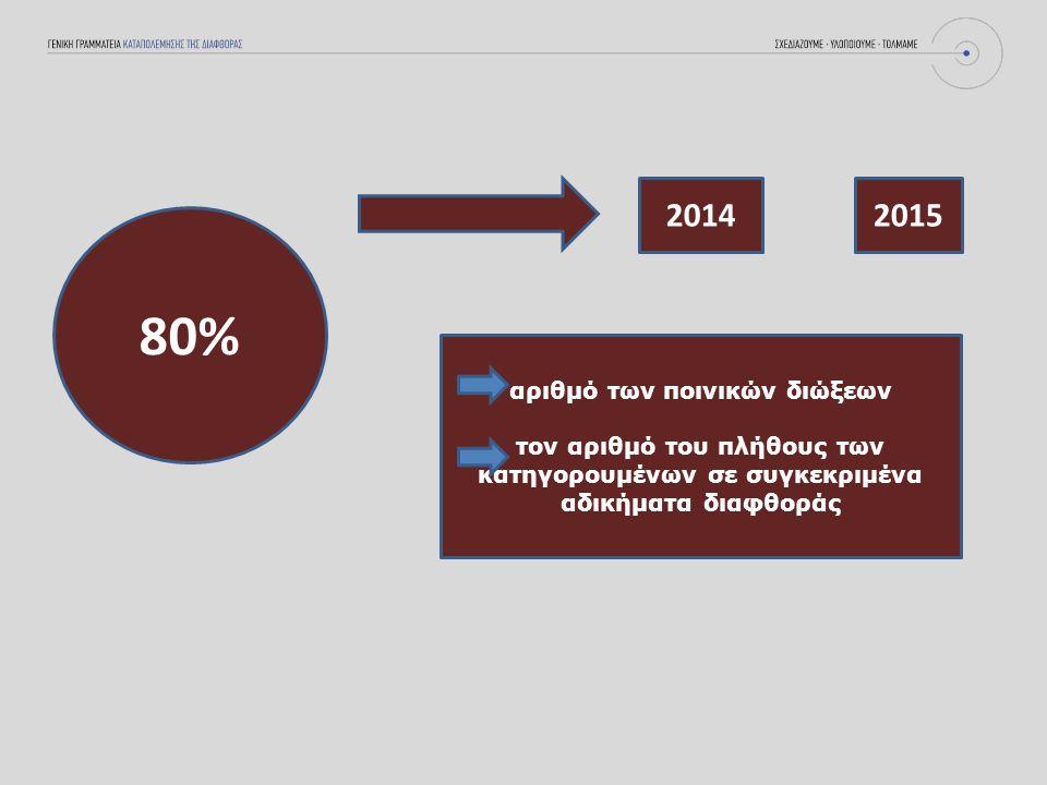80% 20142015 αριθμό των ποινικών διώξεων τον αριθμό του πλήθους των κατηγορουμένων σε συγκεκριμένα αδικήματα διαφθοράς