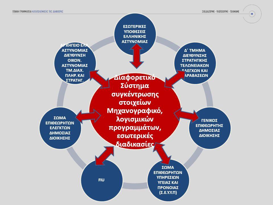 Διαφορετικό Σύστημα συγκέντρωσης στοιχείων Μηχανογραφικό, λογισμικών προγραμμάτων, εσωτερικές διαδικασίες ΕΣΩΤΕΡΙΚΕΣ ΥΠΟΘΕΣΕΙΣ ΕΛΛΗΝΙΚΗΣ ΑΣΤΥΝΟΜΙΑΣ Δ΄ ΤΜΗΜΑ ΔΙΕΥΘΥΝΣΗΣ ΣΤΡΑΤΗΓΙΚΗΣ ΤΕΛΩΝΕΙΑΚΩΝ ΕΛΕΓΧΩΝ ΚΑΙ ΠΑΡΑΒΑΣΕΩΝ ΓΕΝΙΚΟΣ ΕΠΙΘΕΩΡΗΤΗΣ ΔΗΜΟΣΙΑΣ ΔΙΟΙΚΗΣΗΣ ΣΩΜΑ ΕΠΙΘΕΩΡΗΤΩΝ ΥΠΗΡΕΣΙΩΝ ΥΓΕΙΑΣ ΚΑΙ ΠΡΟΝΟΙΑΣ (Σ.Ε.Υ.Υ.Π) FIU ΣΩΜΑ ΕΠΙΘΕΩΡΗΤΩΝ ΕΛΕΓΚΤΩΝ ΔΗΜΟΣΙΑΣ ΔΙΟΙΚΗΣΗΣ ΑΡΧΗΓΕΙΟ ΕΛΛ.