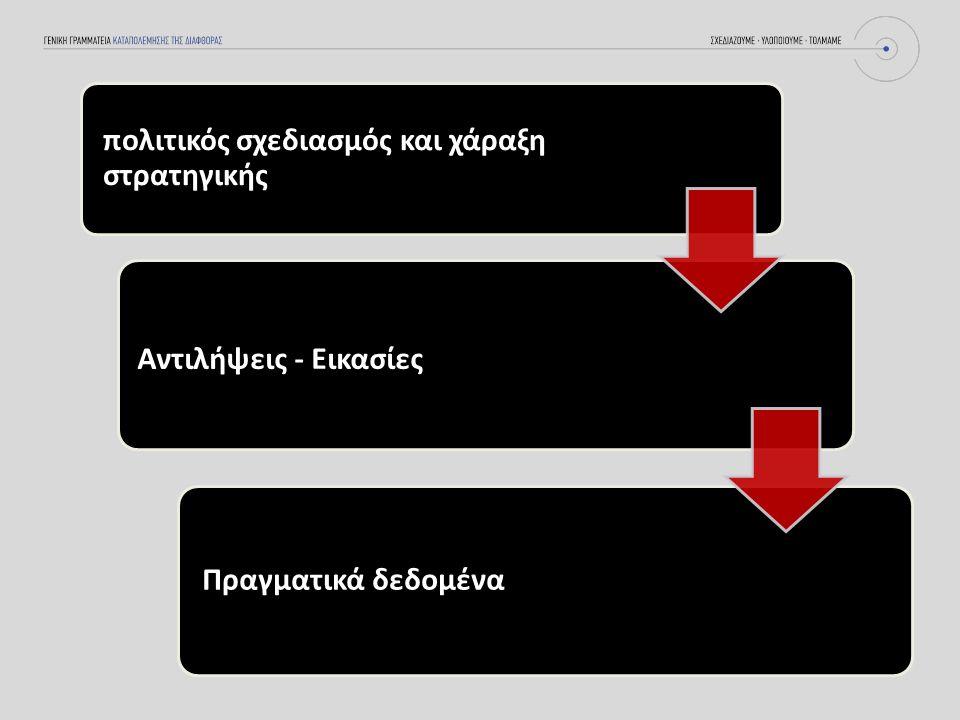 πολιτικός σχεδιασμός και χάραξη στρατηγικής Αντιλήψεις - Εικασίες Πραγματικά δεδομένα