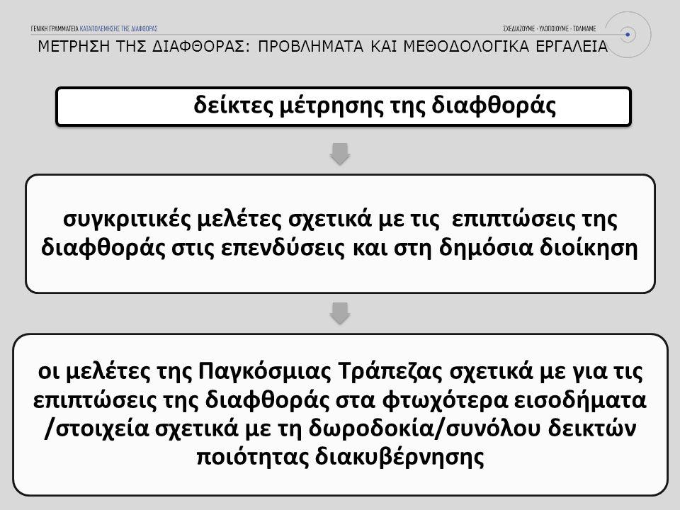 Α) Δείκτης Αντίληψης Διαφθοράς (CORRUPTION PERCEPTIONS INDEX) Έκθεση της Διεθνούς Διαφάνειας για το έτος 2015: 2012- 2015 Ελλάδα 36 θέσεις B) Το Παγκόσμιο Βαρόμετρο για τη Διαφθορά Γ) Δείκτης χρηματισμού (BRIBE PAYERS INDEX) ΜΕΤΡΗΣΗ ΤΗΣ ΔΙΑΦΘΟΡΑΣ: ΠΡΟΒΛΗΜΑΤΑ ΚΑΙ ΜΕΘΟΔΟΛΟΓΙΚΑ ΕΡΓΑΛΕΙΑ