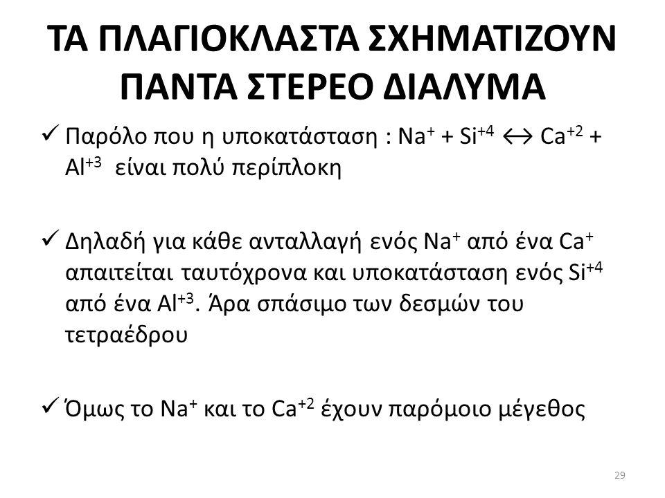 ΤΑ ΠΛΑΓΙΟΚΛΑΣΤΑ ΣΧΗΜΑΤΙΖΟΥΝ ΠΑΝΤΑ ΣΤΕΡΕΟ ΔΙΑΛΥΜΑ Παρόλο που η υποκατάσταση : Na + + Si +4 ↔ Ca +2 + Al +3 είναι πολύ περίπλοκη Δηλαδή για κάθε ανταλλαγή ενός Na + από ένα Ca + απαιτείται ταυτόχρονα και υποκατάσταση ενός Si +4 από ένα Al +3.