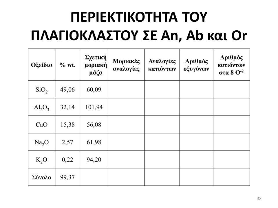 ΠΕΡΙΕΚΤΙΚΟΤΗΤΑ ΤΟΥ ΠΛΑΓΙΟΚΛΑΣΤΟΥ ΣΕ An, Ab και Or 38