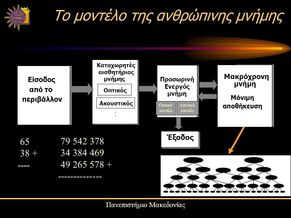 Πανεπιστήμιο Μακεδονίας Το μοντέλο της ανθρώπινης μνήμης Είσοδος από το περιβάλλον Καταχωρητές αισθητήριας μνήμης Οπτικός Ακουστικός..