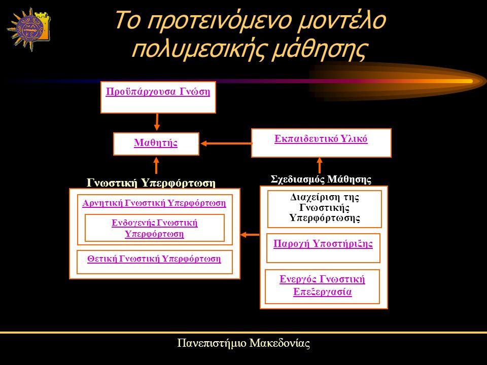 Πανεπιστήμιο Μακεδονίας Το προτεινόμενο μοντέλο πολυμεσικής μάθησης Προϋπάρχουσα Γνώση Εκπαιδευτικό Υλικό Μαθητής Γνωστική Υπερφόρτωση Αρνητική Γνωστική Υπερφόρτωση Ενδογενής Γνωστική Υπερφόρτωση Θετική Γνωστική Υπερφόρτωση Ενεργός Γνωστική Επεξεργασία Διαχείριση της Γνωστικής Υπερφόρτωσης Παροχή Υποστήριξης Σχεδιασμός Μάθησης