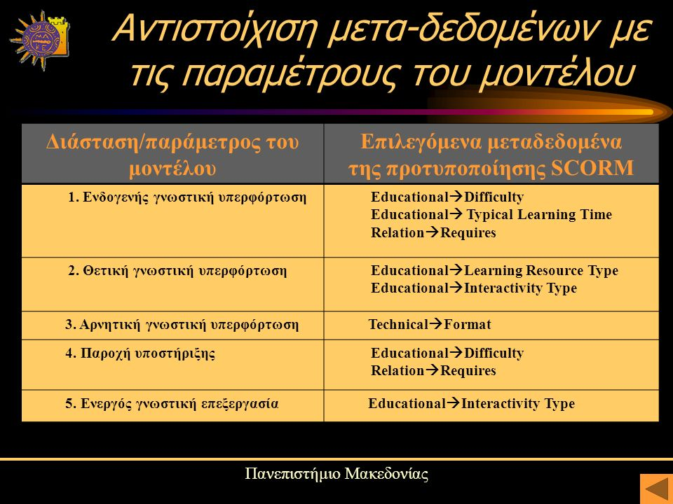 Πανεπιστήμιο Μακεδονίας Αντιστοίχιση μετα-δεδομένων με τις παραμέτρους του μοντέλου Διάσταση/παράμετρος του μοντέλου Επιλεγόμενα μεταδεδομένα της προτυποποίησης SCORM 1.