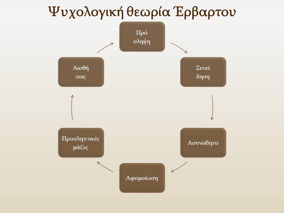 Ψυχολογική θεωρία Έρβαρτου Πρό σληψη Συνεί δηση ΑσυνείδητοΑφομοίωση Προσληπτικές μάζες Αισθή σεις